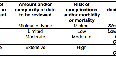 MDM – New Problem to Examiner or Patient?